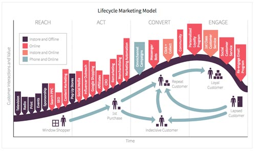 Ciclo de vida del Marketing