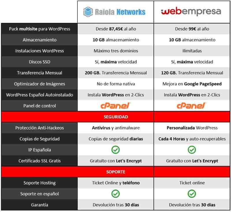 mejor-hosting-español-tabla
