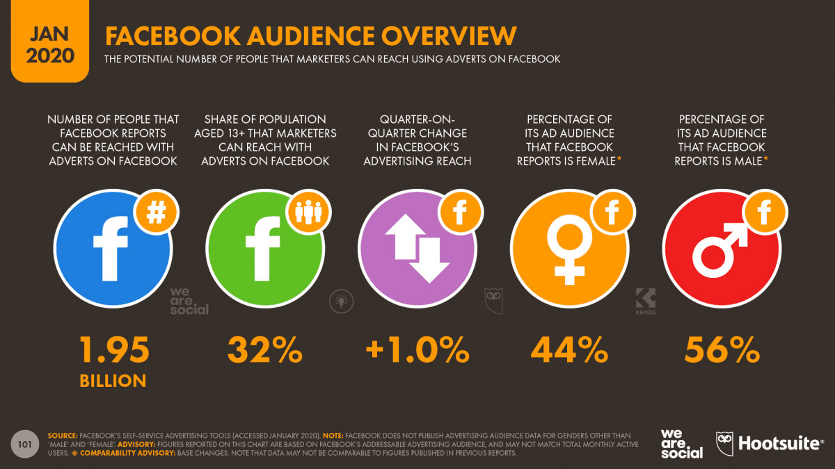Audiencia de Facebook en 2020
