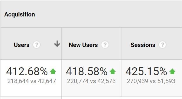 Estadísticas adquisición Analytics